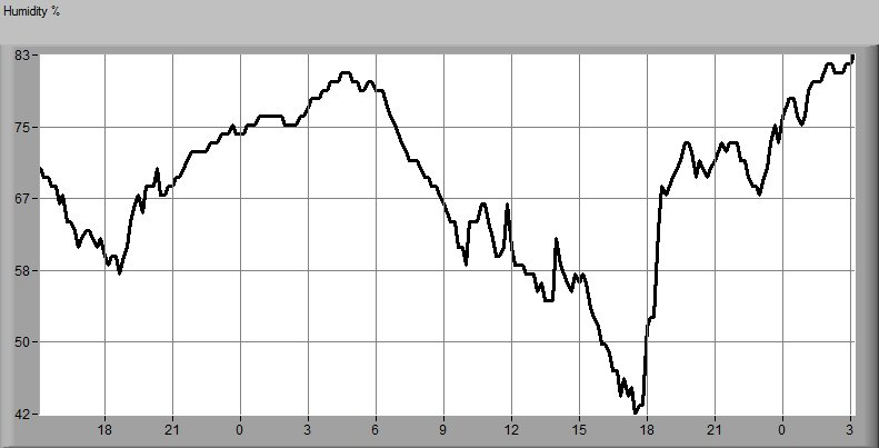 Daily Outside Humidity Graph