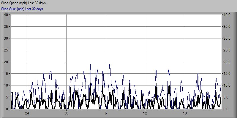Monthly Wind Speed Graph